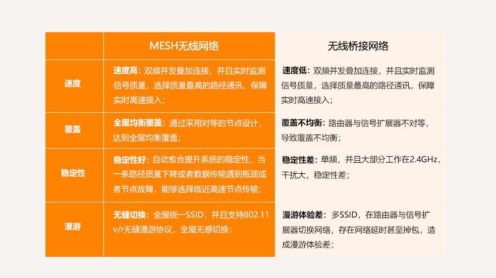 MESH无线网络,无线桥接网络