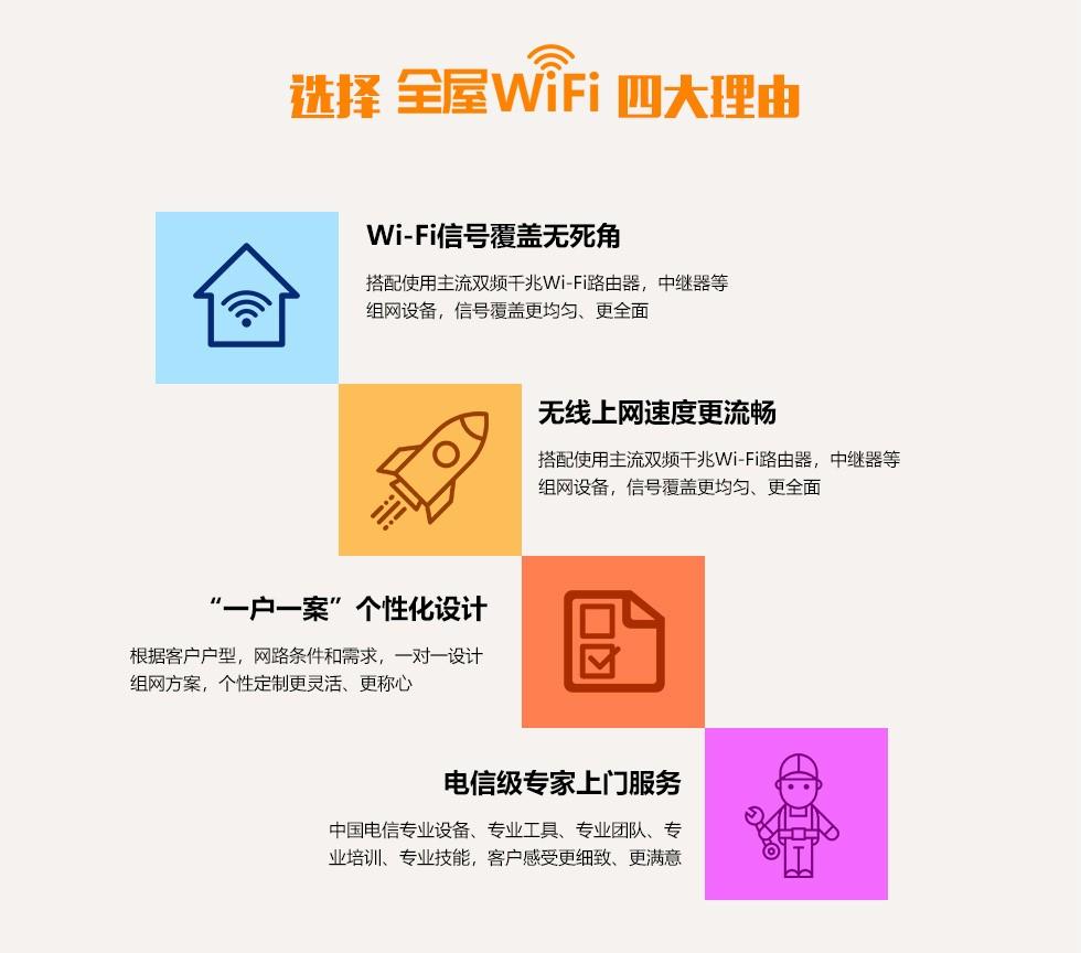 选择中国电信全屋WIFI四大理由